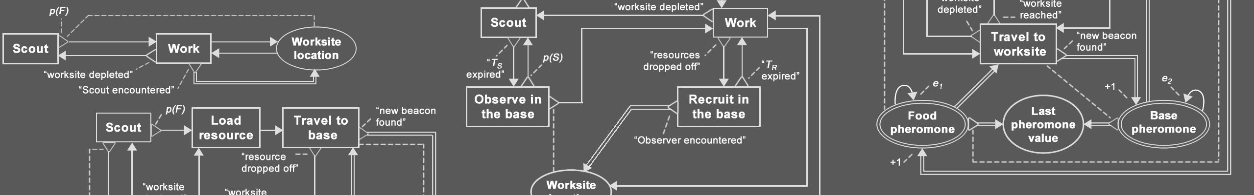 BDRML diagrams